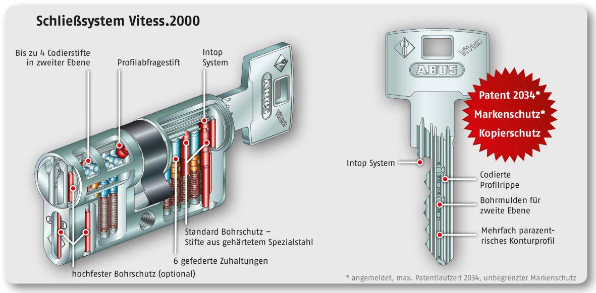 Systemgrafik_Vitess2000_ABUS-Pfaffenhain2