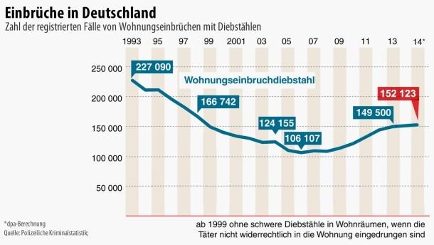 Einbruchstatistik Deutschland 2015
